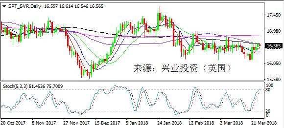 外汇交易和黄金交易日评:市场避险情绪浓厚日元